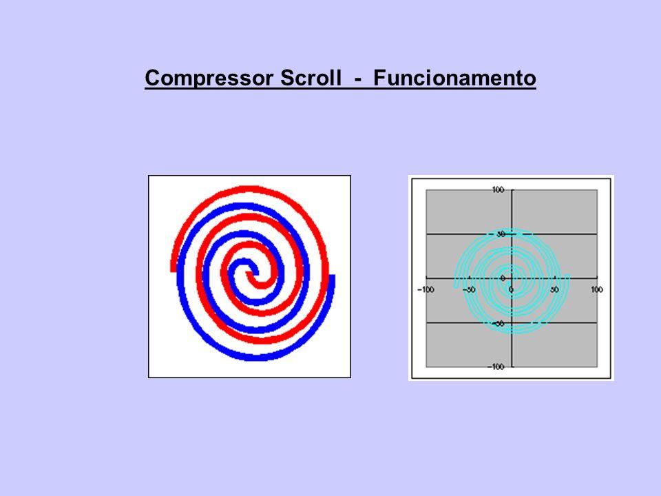 Compressor Scroll - Funcionamento