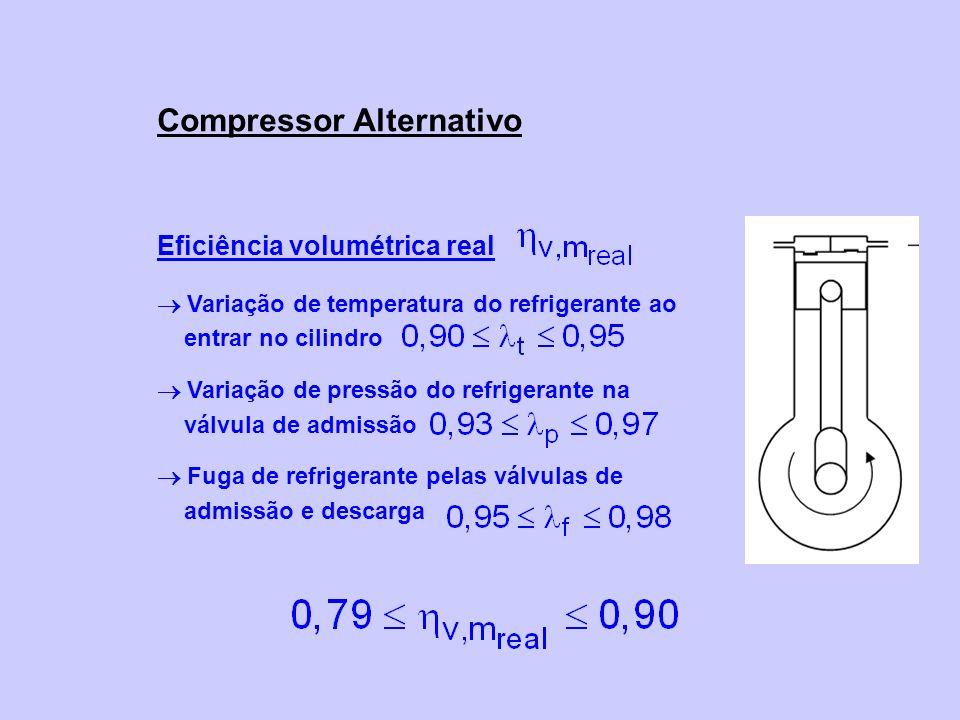 Eficiência volumétrica real Variação de temperatura do refrigerante ao entrar no cilindro Variação de pressão do refrigerante na válvula de admissão Fuga de refrigerante pelas válvulas de admissão e descarga