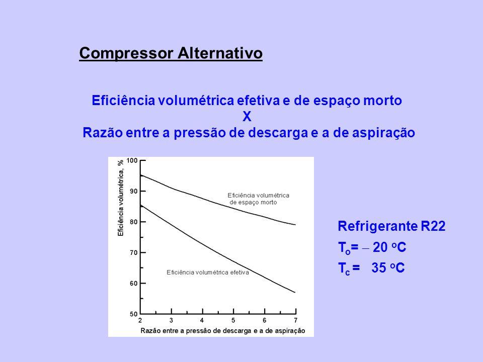 Eficiência volumétrica efetiva e de espaço morto X Razão entre a pressão de descarga e a de aspiração Refrigerante R22 T o = 20 o C T c = 35 o C Compressor Alternativo