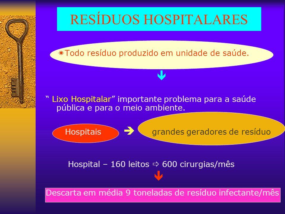 RESÍDUOS HOSPITALARES Todo resíduo produzido em unidade de saúde. Lixo Hospitalar importante problema para a saúde pública e para o meio ambiente. Hos