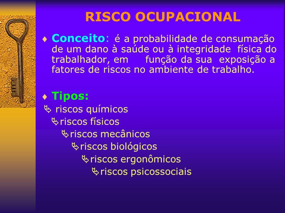 RISCO OCUPACIONAL Conceito: é a probabilidade de consumação de um dano à saúde ou à integridade física do trabalhador, em função da sua exposição a fa