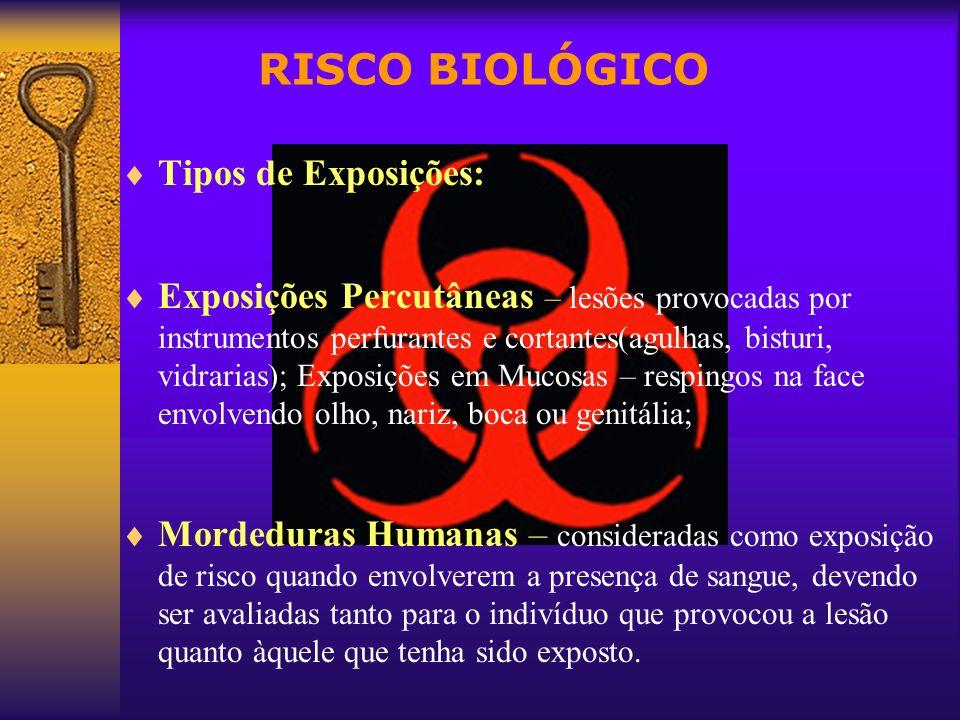 RISCO BIOLÓGICO Tipos de Exposições: Exposições Percutâneas – lesões provocadas por instrumentos perfurantes e cortantes(agulhas, bisturi, vidrarias);