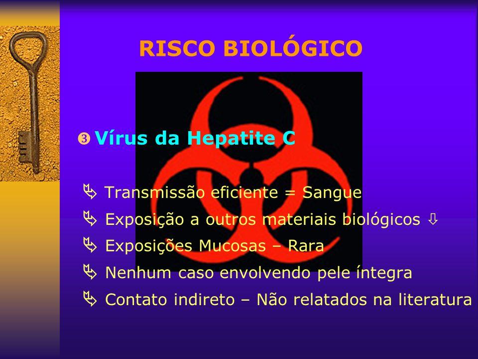 RISCO BIOLÓGICO Vírus da Hepatite C Transmissão eficiente = Sangue Exposição a outros materiais biológicos Exposições Mucosas – Rara Nenhum caso envol