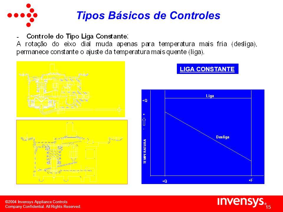 ©2004 Invensys Appliance Controls Company Confidential. All Rights Reserved. 14 Principais séries e suas aplicações (RC)