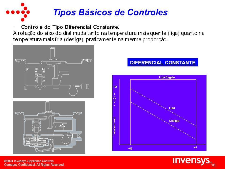 ©2004 Invensys Appliance Controls Company Confidential. All Rights Reserved. 15 LIGA CONSTANTE Tipos Básicos de Controles