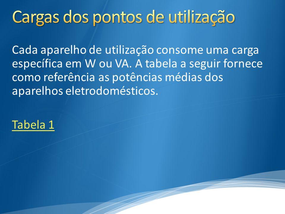 Cada aparelho de utilização consome uma carga específica em W ou VA. A tabela a seguir fornece como referência as potências médias dos aparelhos eletr