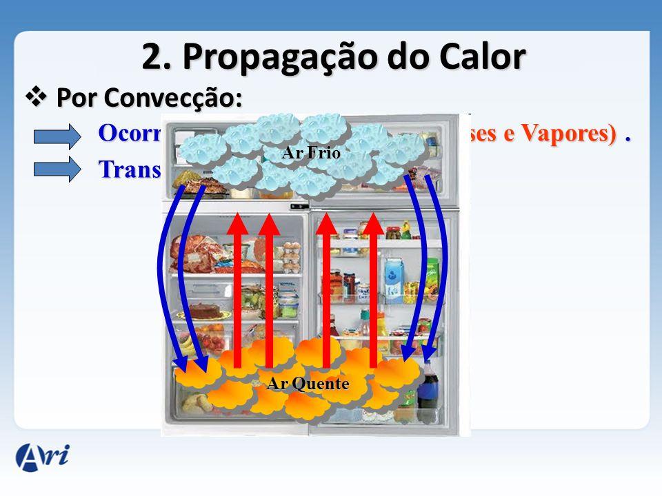 Mais exemplos de propagação do Calor por Convecção: Ar Condicionado