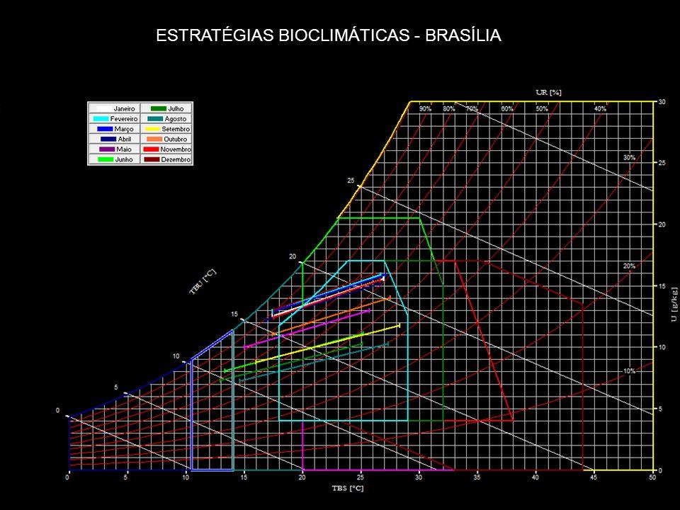 SEMANA DA SUSTENTABILIDADE NA CONSTRUÇÃO CIVIL – Brasília – 22 a 24 /09/2009 - SINDUSCON Estratégias bioclimáticas ESTRATÉGIAS BIOCLIMÁTICAS - BRASÍLI