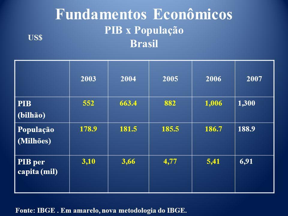 Fundamentos Econômicos PIB x População Brasil 20032004200520062007 PIB(bilhão) 552663.48821,0061,300 População(Milhões) 178.9181.5185.5186.7188.9 PIB
