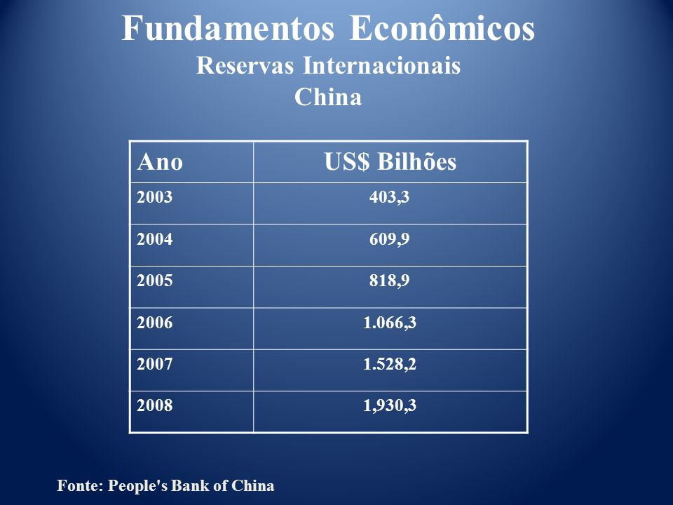 AnoUS$ Bilhões 2003403,3 2004609,9 2005818,9 20061.066,3 20071.528,2 20081,930,3 Fundamentos Econômicos Reservas Internacionais China Fonte: People's