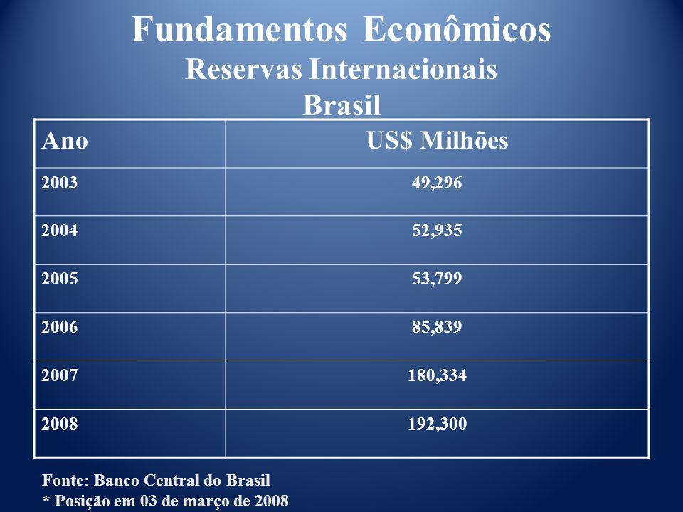 Fundamentos Econômicos Reservas Internacionais Brasil AnoUS$ Milhões 200349,296 200452,935 200553,799 200685,839 2007180,334 2008192,300 Fonte: Banco