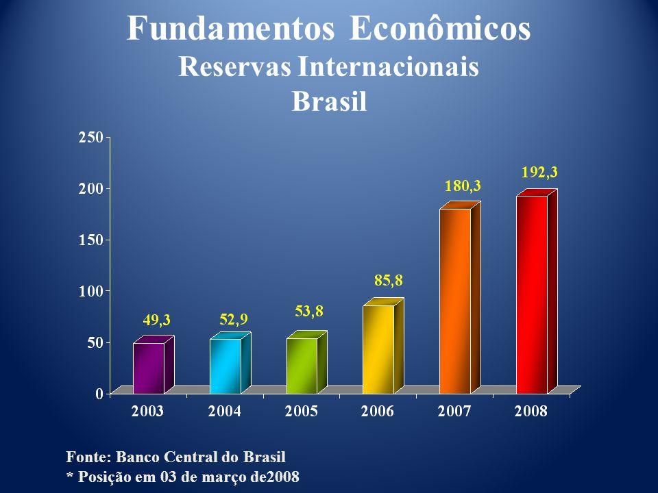 Fundamentos Econômicos Reservas Internacionais Brasil Fonte: Banco Central do Brasil * Posição em 03 de março de2008