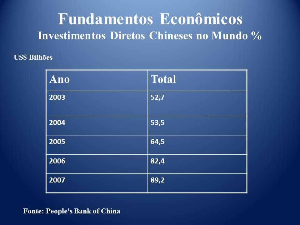 Fundamentos Econômicos Investimentos Diretos Chineses no Mundo % AnoTotal 200352,7 200453,5 200564,5 200682,4 200789,2 US$ Bilhões Fonte: People's Ban