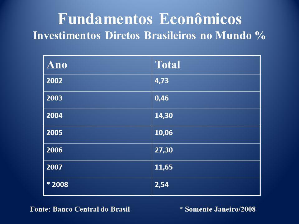 AnoTotal 20024,73 20030,46 200414,30 200510,06 200627,30 200711,65 * 20082,54 Fonte: Banco Central do Brasil * Somente Janeiro/2008 Fundamentos Econôm