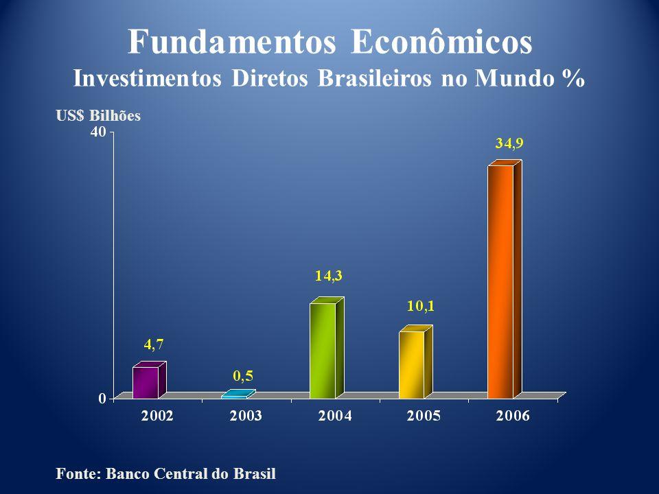 Fonte: Banco Central do Brasil US$ Bilhões Fundamentos Econômicos Investimentos Diretos Brasileiros no Mundo %