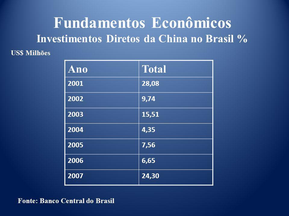 Fonte: Banco Central do Brasil AnoTotal 200128,08 20029,74 200315,51 20044,35 20057,56 20066,65 200724,30 US$ Milhões Fundamentos Econômicos Investime