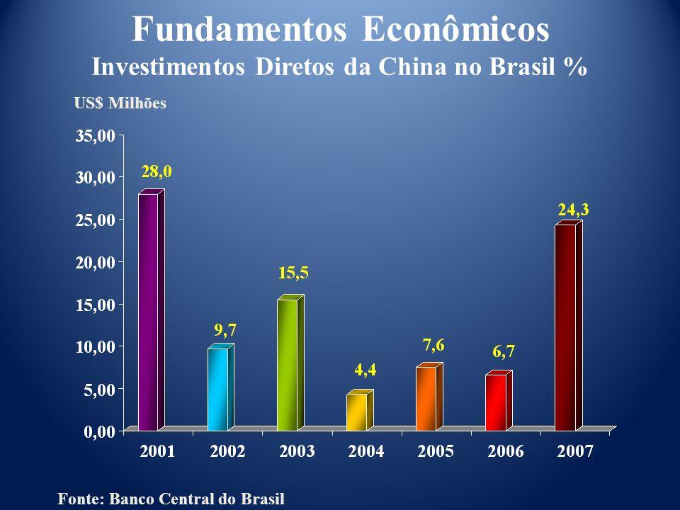 US$ Milhões Fundamentos Econômicos Investimentos Diretos da China no Brasil % Fonte: Banco Central do Brasil
