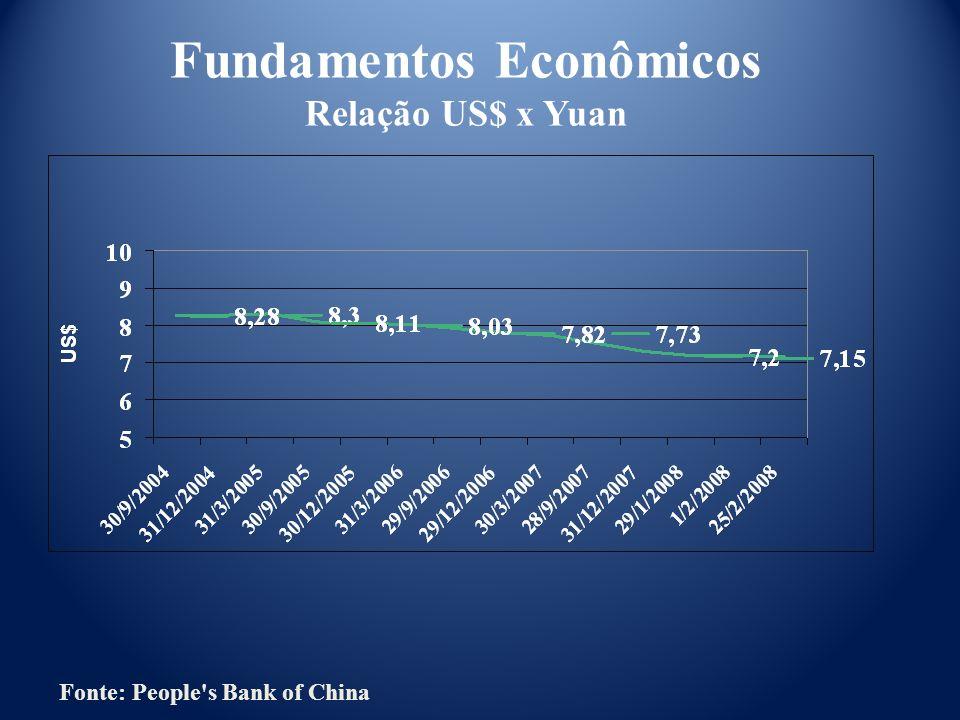 Fonte: People's Bank of China Fundamentos Econômicos Relação US$ x Yuan