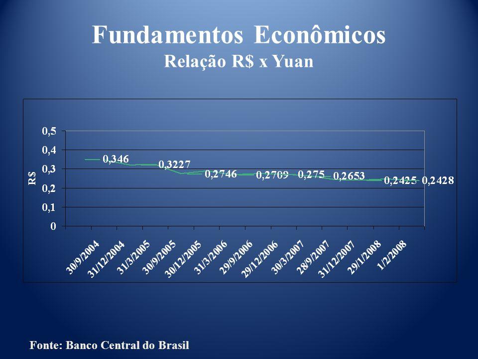 Fonte: Banco Central do Brasil Fundamentos Econômicos Relação R$ x Yuan