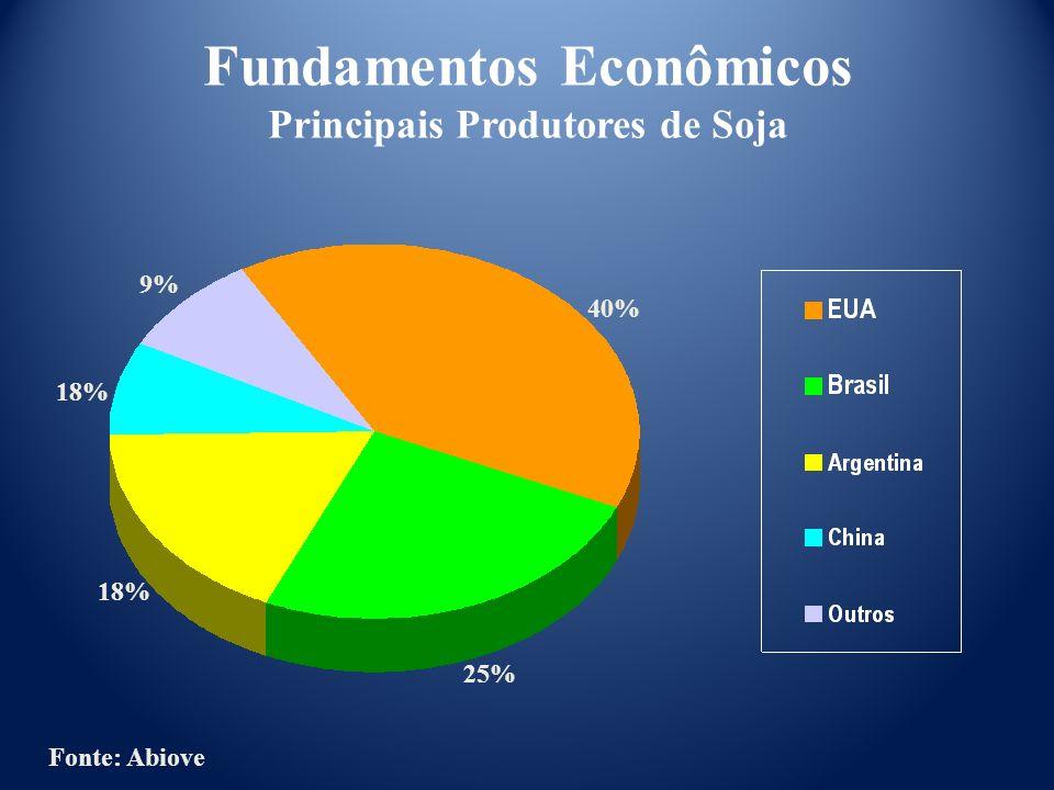 Fonte: Abiove Fundamentos Econômicos Principais Produtores de Soja 40% 25% 18% 9%