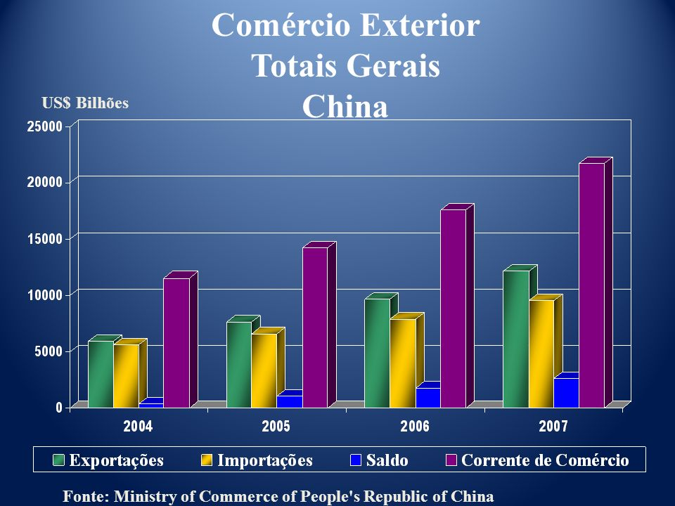 US$ Bilhões Comércio Exterior Totais Gerais China Fonte: Ministry of Commerce of People's Republic of China