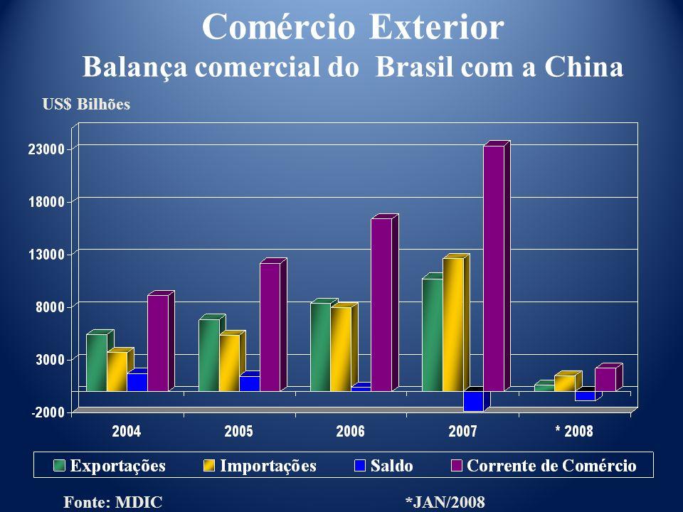 Fonte: MDIC*JAN/2008 Comércio Exterior Balança comercial do Brasil com a China
