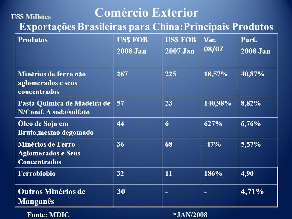 ProdutosUS$ FOB 2008 Jan US$ FOB 2007 Jan Var. 08/07 Part. 2008 Jan Minérios de ferro não aglomerados e seus concentrados 26722518,57%40,87% Pasta Quí