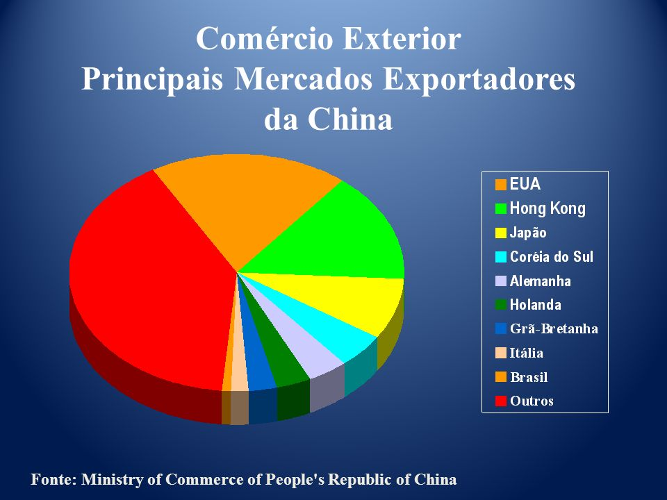 Comércio Exterior Principais Mercados Exportadores da China Fonte: Ministry of Commerce of People's Republic of China