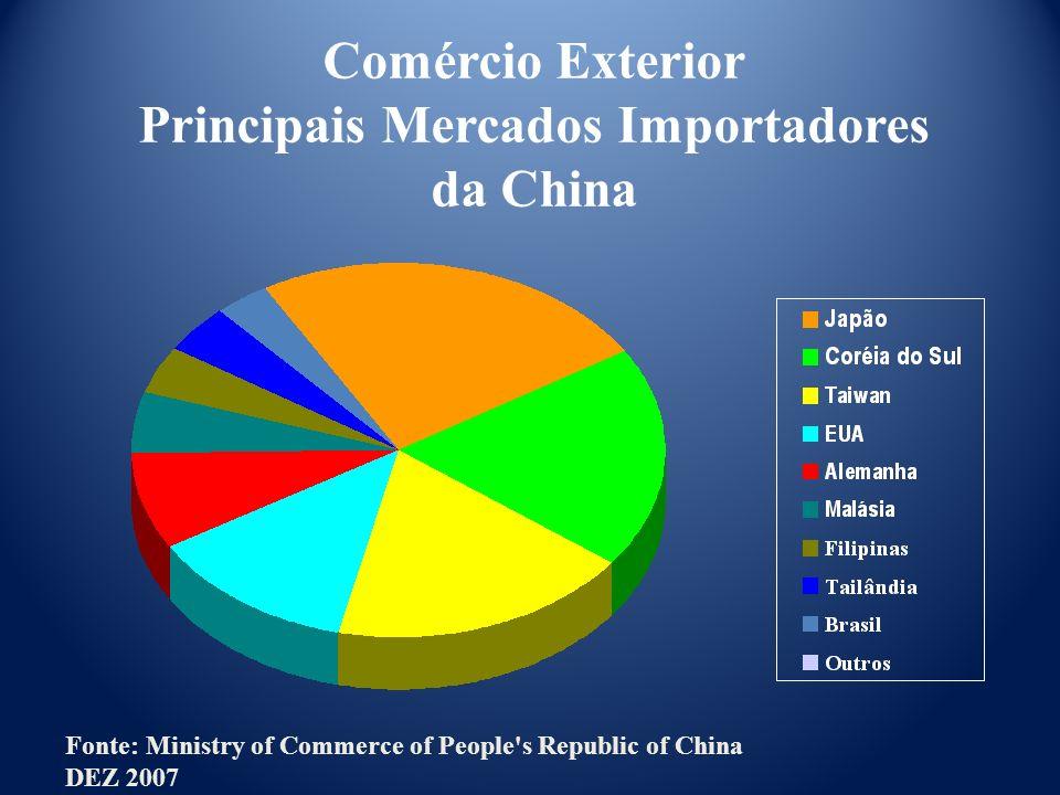 Comércio Exterior Principais Mercados Importadores da China Fonte: Ministry of Commerce of People's Republic of China DEZ 2007