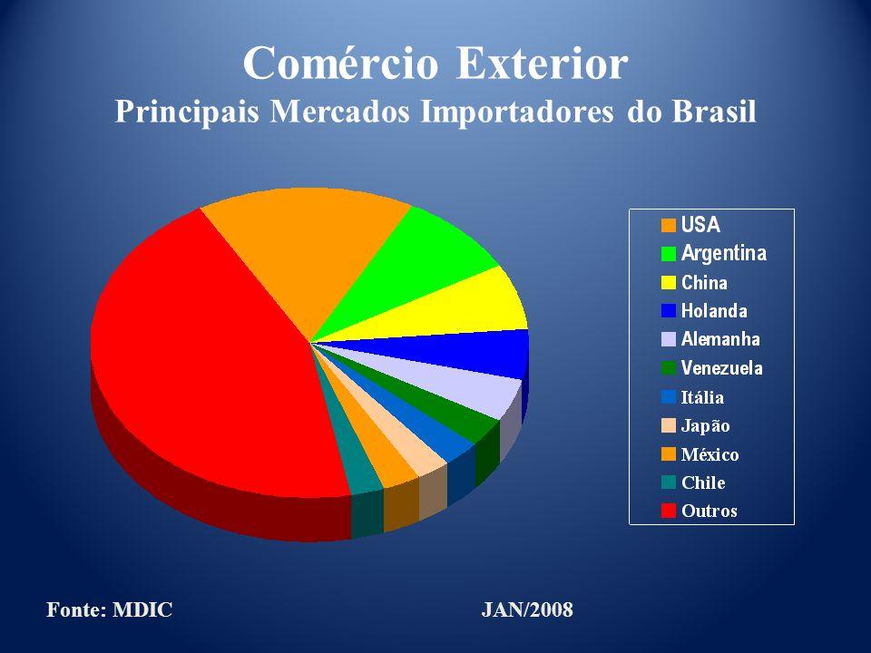 Comércio Exterior Principais Mercados Importadores do Brasil Fonte: MDICJAN/2008