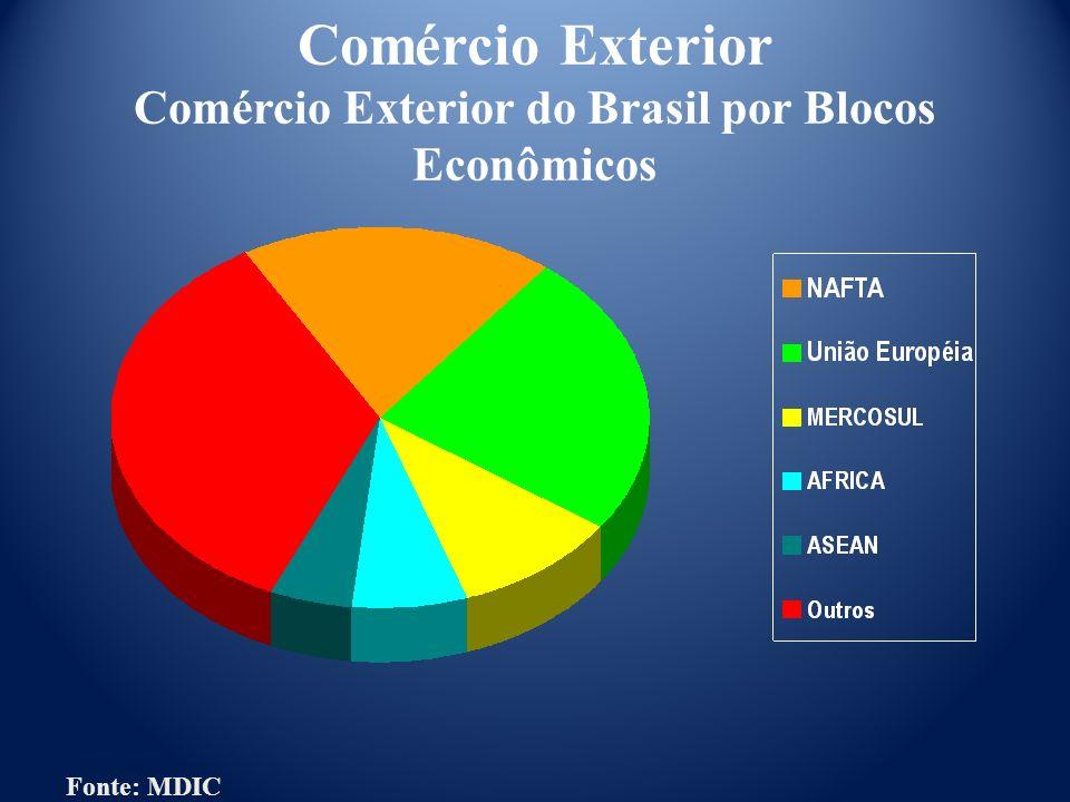 Comércio Exterior Comércio Exterior do Brasil por Blocos Econômicos Fonte: MDIC