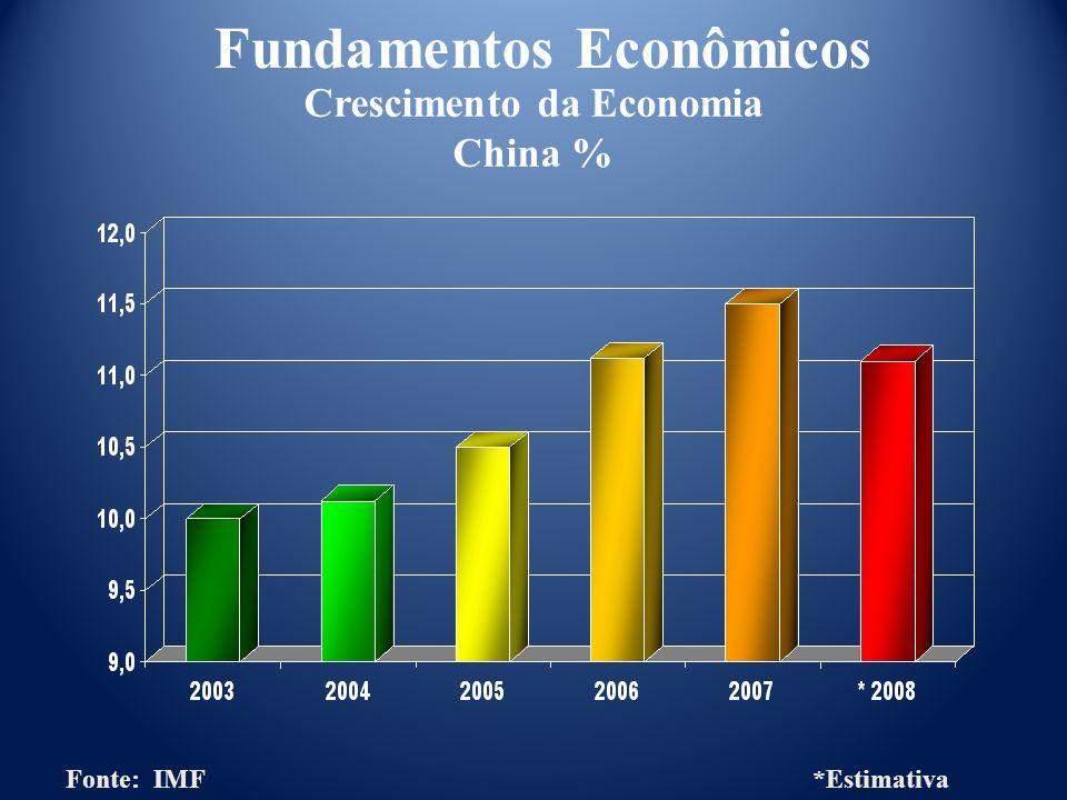 Crescimento da Economia China % Fonte: IMF *Estimativa Fundamentos Econômicos