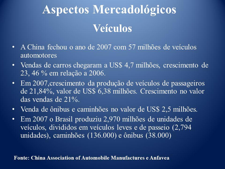 Veículos A China fechou o ano de 2007 com 57 milhões de veículos automotores Vendas de carros chegaram a US$ 4,7 milhões, crescimento de 23, 46 % em r