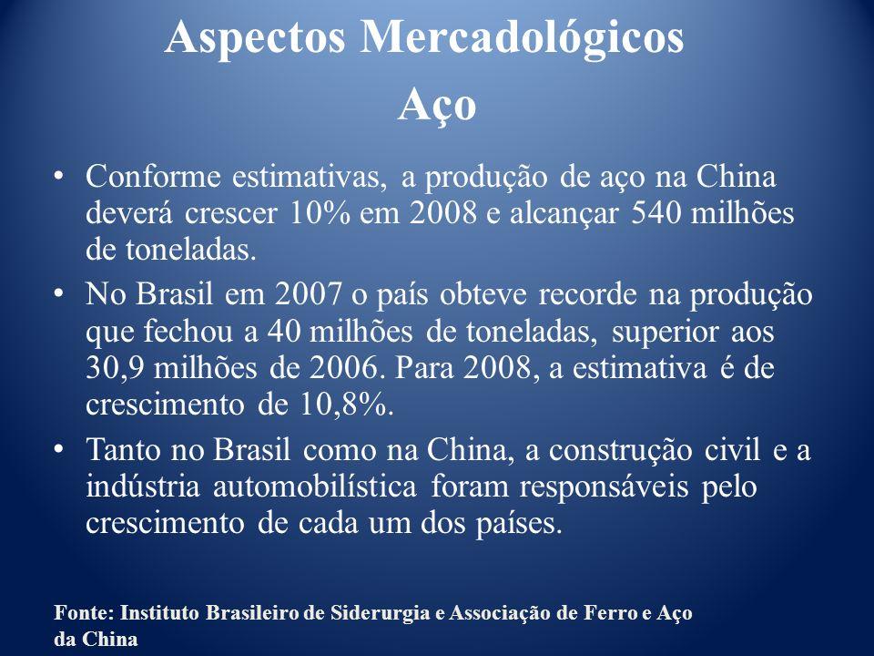 Conforme estimativas, a produção de aço na China deverá crescer 10% em 2008 e alcançar 540 milhões de toneladas. No Brasil em 2007 o país obteve recor