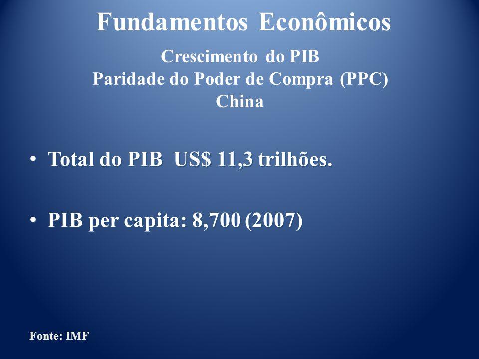 Crescimento do PIB Paridade do Poder de Compra (PPC) China Total do PIB US$ 11,3 trilhões. Total do PIB US$ 11,3 trilhões. PIB per capita: 8,700 (2007