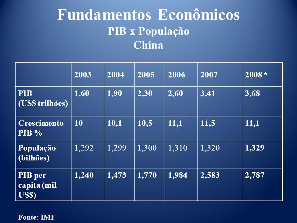 200320042005200620072008 * PIB (US$ trilhões) 1,601,902,302,603,413,68 Crescimento PIB % 1010,110,511,111,511,1 População (bilhões) 1,2921,2991,3001,3