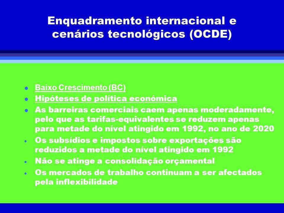 Enquadramento internacional e cenários tecnológicos (OCDE) Baixo Crescimento (BC) l Hipóteses de política económica l As barreiras comerciais caem ape