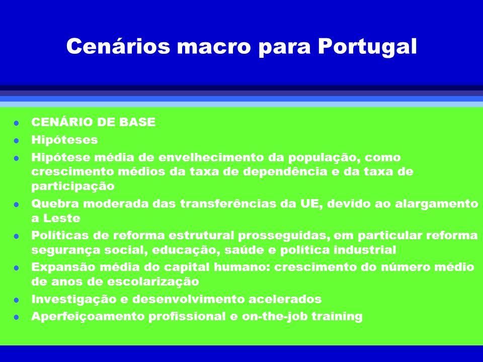Cenários macro para Portugal l CENÁRIO DE BASE l Hipóteses l Hipótese média de envelhecimento da população, como crescimento médios da taxa de dependê