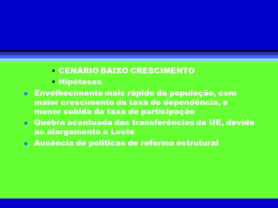 CENÁRIO BAIXO CRESCIMENTO Hipóteses l Envelhecimento mais rápido da população, com maior crescimento da taxa de dependência, e menor subida da taxa de