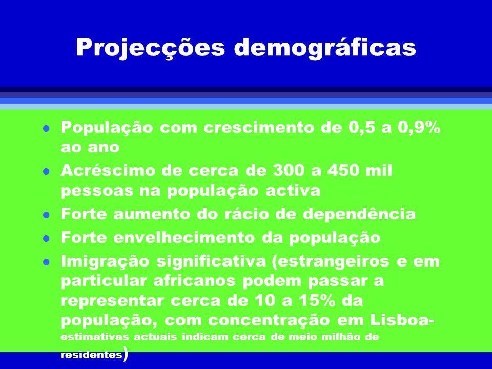 Projecções demográficas l População com crescimento de 0,5 a 0,9% ao ano l Acréscimo de cerca de 300 a 450 mil pessoas na população activa l Forte aum