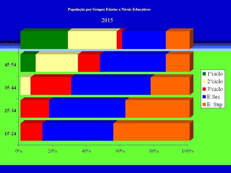 2015 População por Grupos Etários e Níveis Educativos