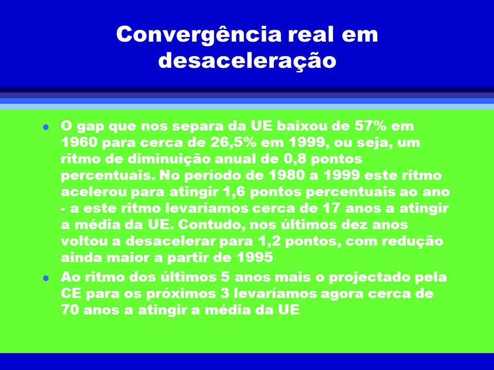Convergência real em desaceleração l O gap que nos separa da UE baixou de 57% em 1960 para cerca de 26,5% em 1999, ou seja, um ritmo de diminuição anu