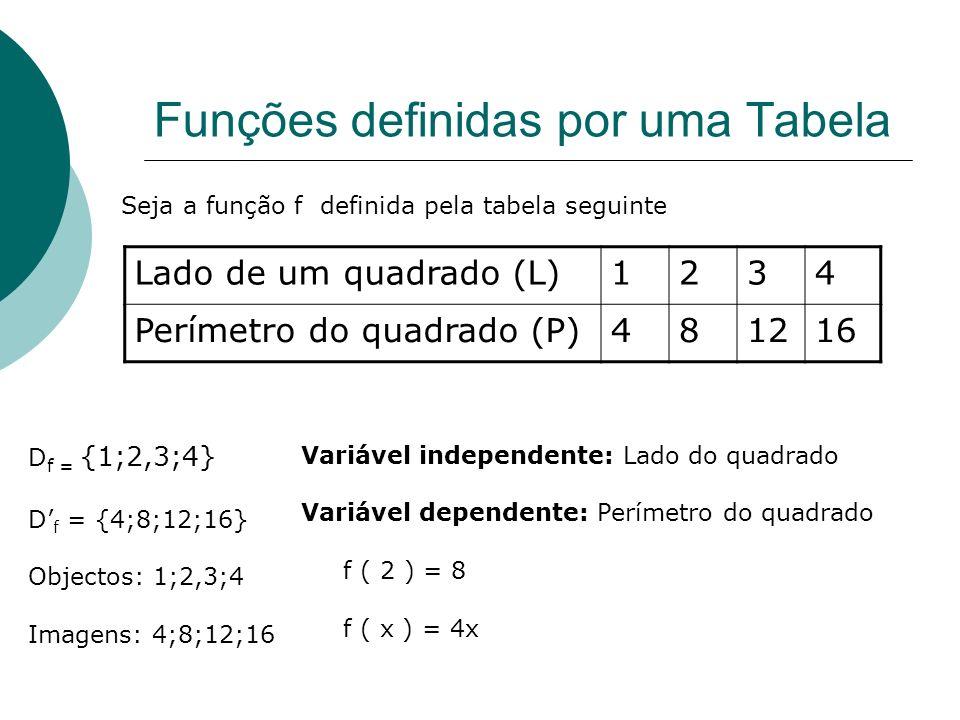 Funções definidas por um diagrama Ex. Não são funções Ex. Funções 12341234 -2 -3 1212 2 123123 -7 -2 -4 -3 A B D f = {1;2,3} D f = {-1;-2,-3} Objectos
