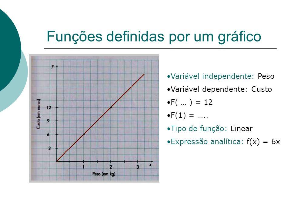 Funções definidas por uma expressão analítica Seja a função f definida pela seguinte expressão analítica f(x ) = 2x -1 Calcular a imagem sendo dado o