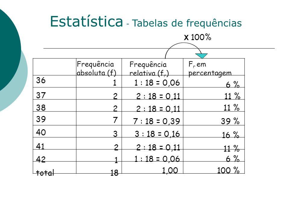 Estatistica - Contagem dos dados 36 37 38 39 40 total 1 2 2 7 3 18 41 42 2 1 Que número calças? 37;41;38;39;42;37; 40;39;41;39;39;40; 39;39;40;39;38;3