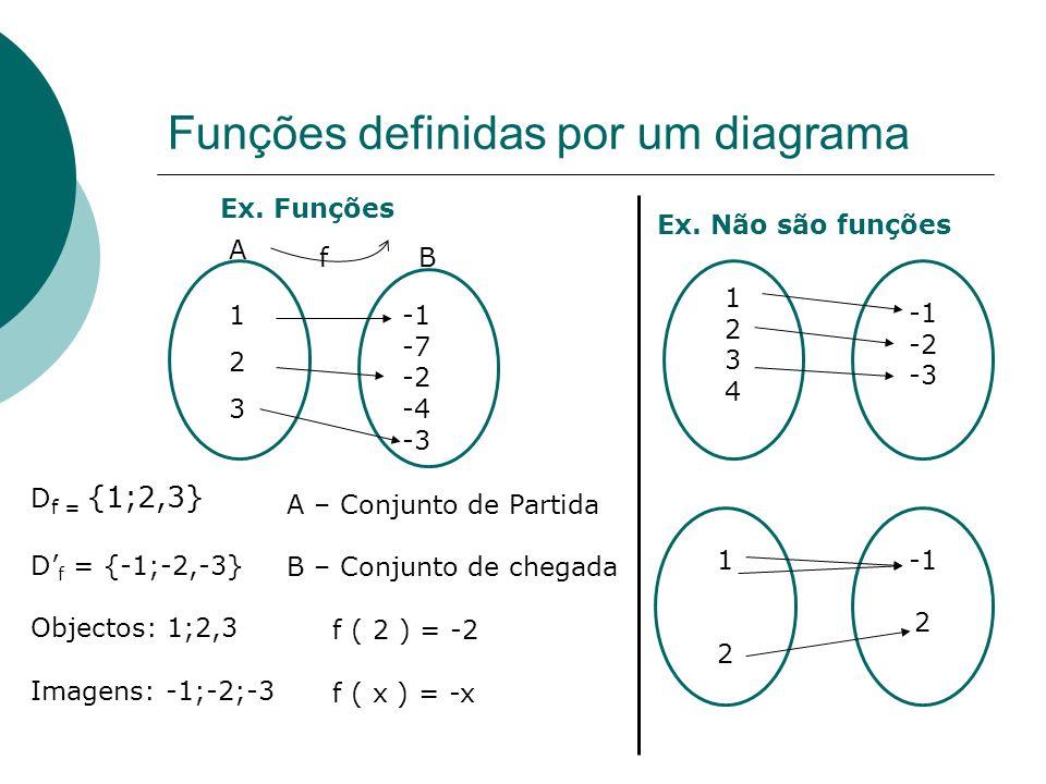 Funções Definição : Uma função é uma correspondência entre A e B Formas de definir uma função: Por um diagrama Por uma tabela Por uma expressão analít