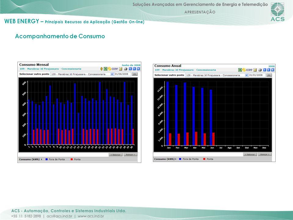 APRESENTAÇÃO Acompanhamento de Consumo WEB ENERGY – Principais Recursos da Aplicação (Gestão On-line)