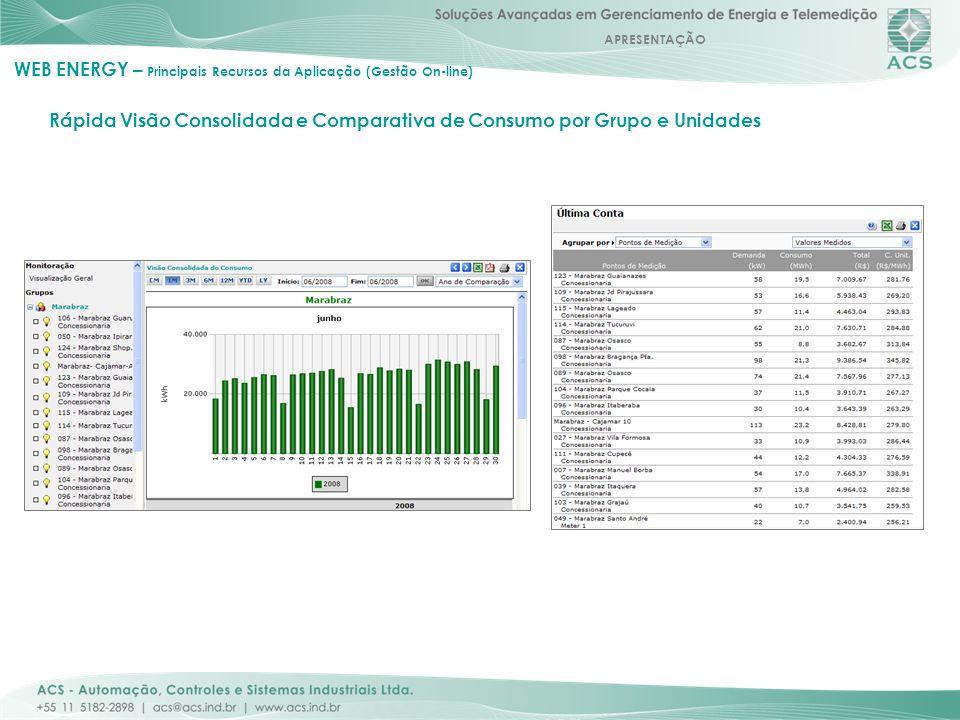 APRESENTAÇÃO Rápida Visão Consolidada e Comparativa de Consumo por Grupo e Unidades WEB ENERGY – Principais Recursos da Aplicação (Gestão On-line)