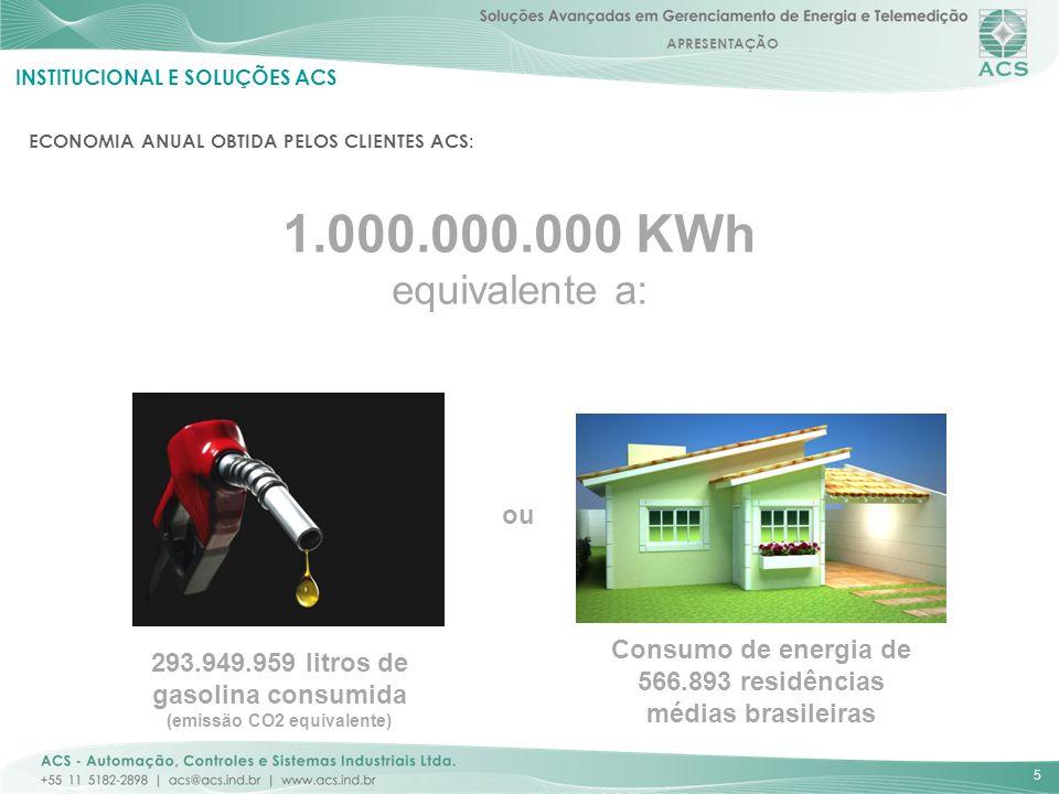 APRESENTAÇÃO 5 INSTITUCIONAL E SOLUÇÕES ACS ECONOMIA ANUAL OBTIDA PELOS CLIENTES ACS: 1.000.000.000 KWh equivalente a: 293.949.959 litros de gasolina