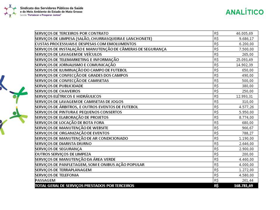 SERVIÇOS DE TERCEIROS POR CONTRATO R$ 46.005,69 SERVIÇOS DE LIMPESA (SALÃO, CHURRASQUEIRA E LANCHONETE) R$ 9.686,17 CUSTAS PROCESSUAIS E DESPESAS COM